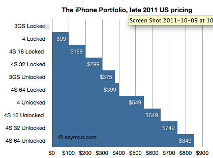 iPhone 4S supply chain explained: The winners and losers