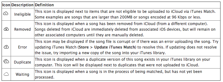 What Do These New Items In Itunes Mean About Your Match Library
