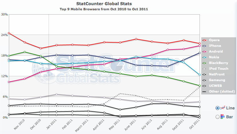 Web usage: iOS widens its lead on strong iPhone 4S sales