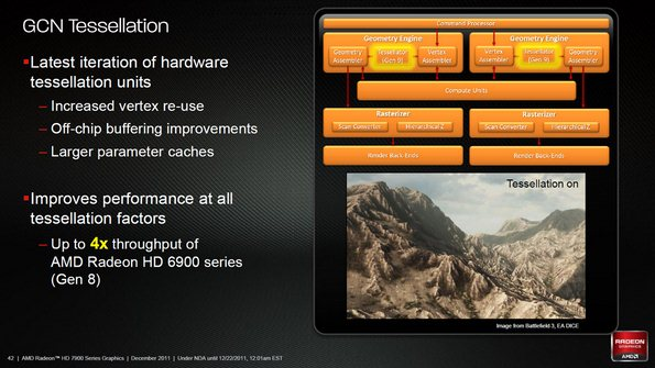 AMD's new Radeon HD 7970 - the video card for future Mac Pros - gets