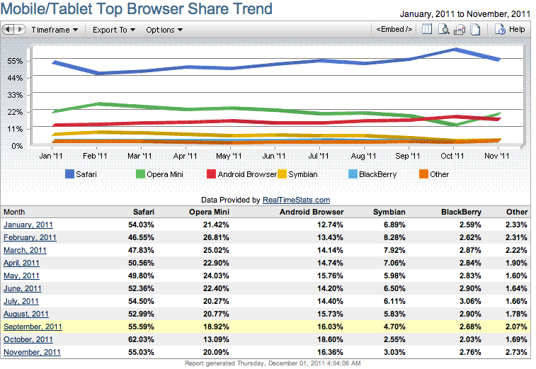 Apple increases lead over Google in mobile OS usage, Android