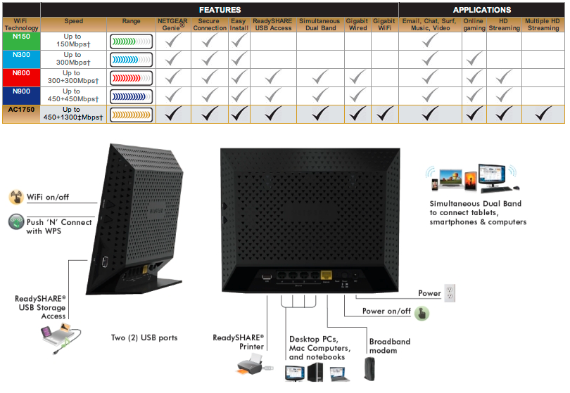 Netgear announces 5G 802 11ac Wi-Fi router, speeds to 1 3