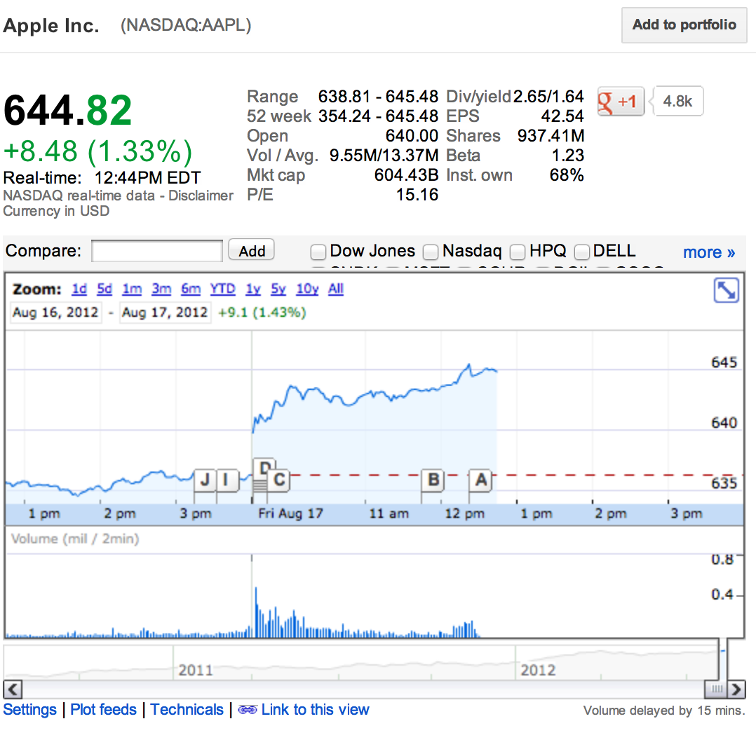 Aapl Stock Quote Real Time: AAPL Hits All Time High, Market Cap Again Passes $600B
