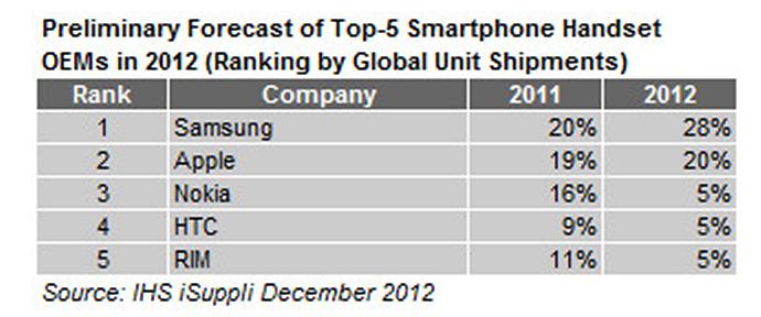 iSuppli-top-5-OEMs-2012