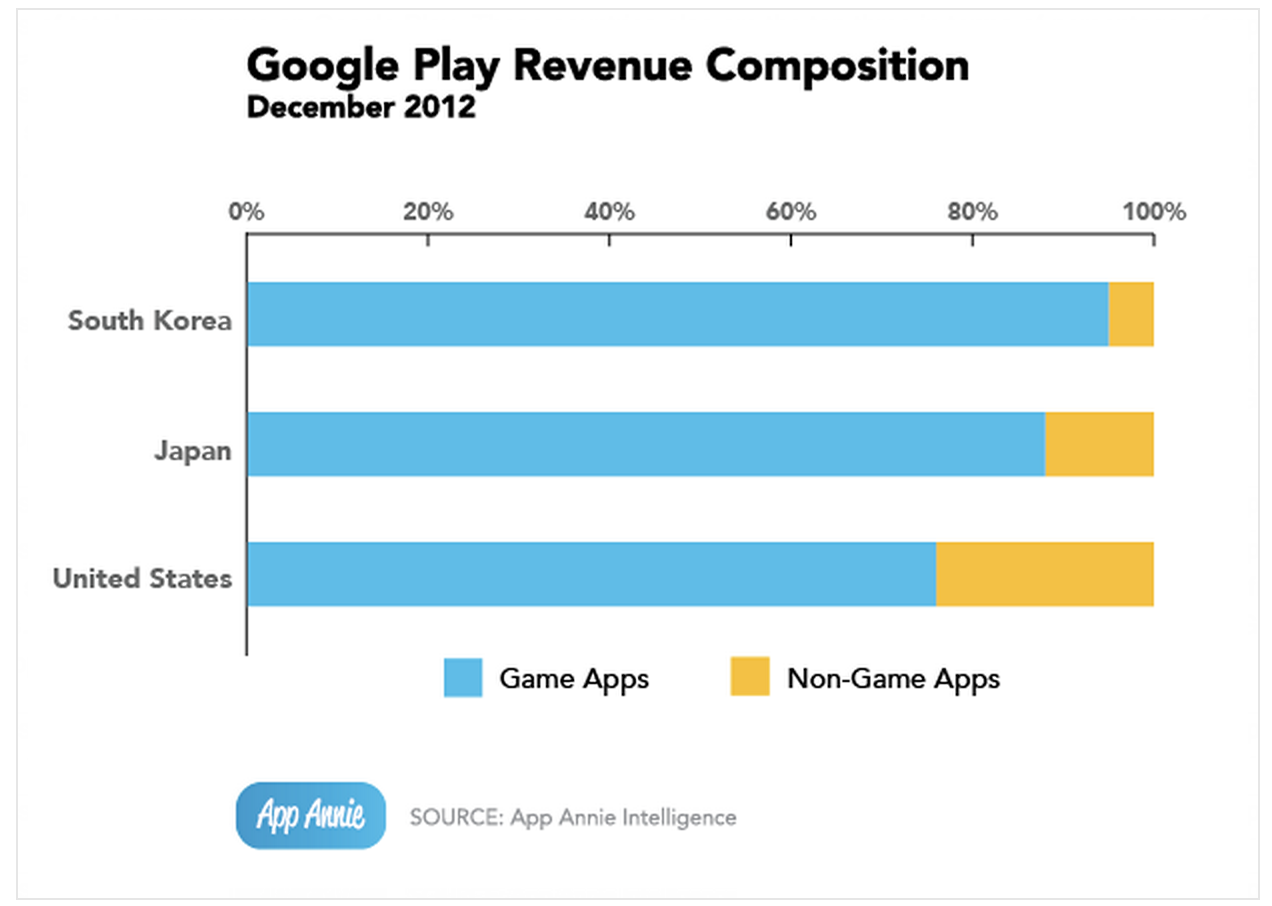 App Store earning over 3 5 times as much as Google Play with record