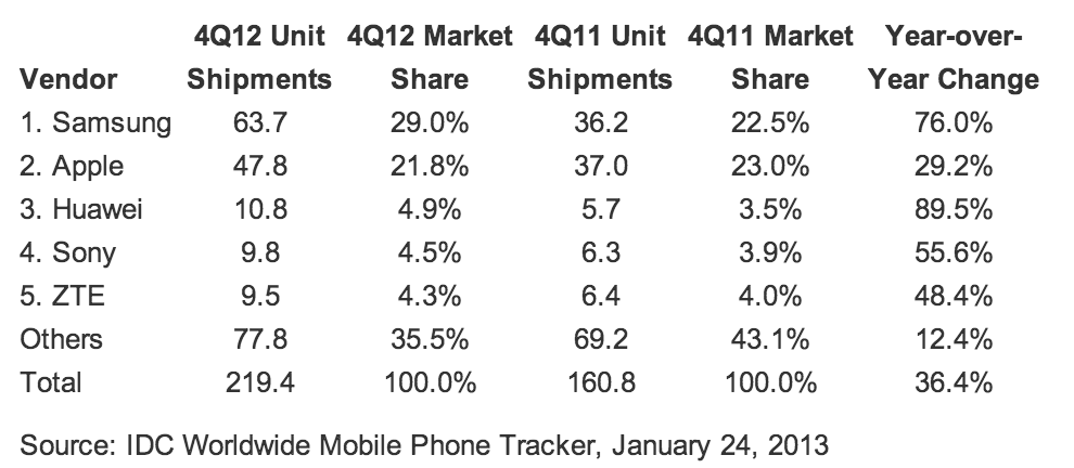 IDC-Q4-2012-shipments