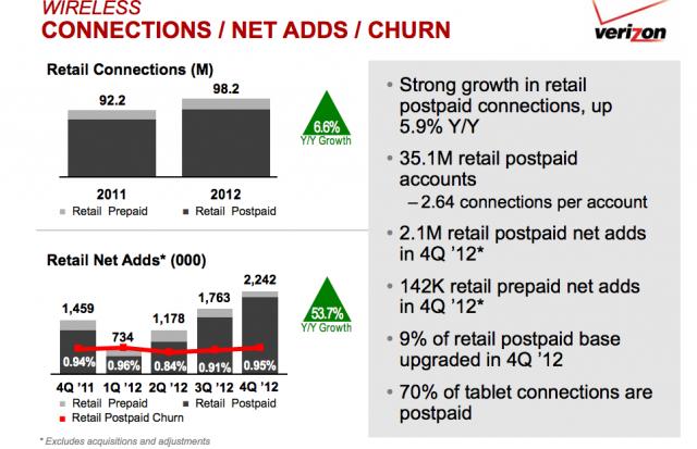 Verizon-4Q-2012-earnings
