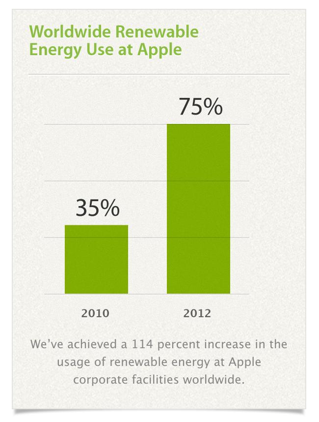 Apple-renewable-energy-75-percent