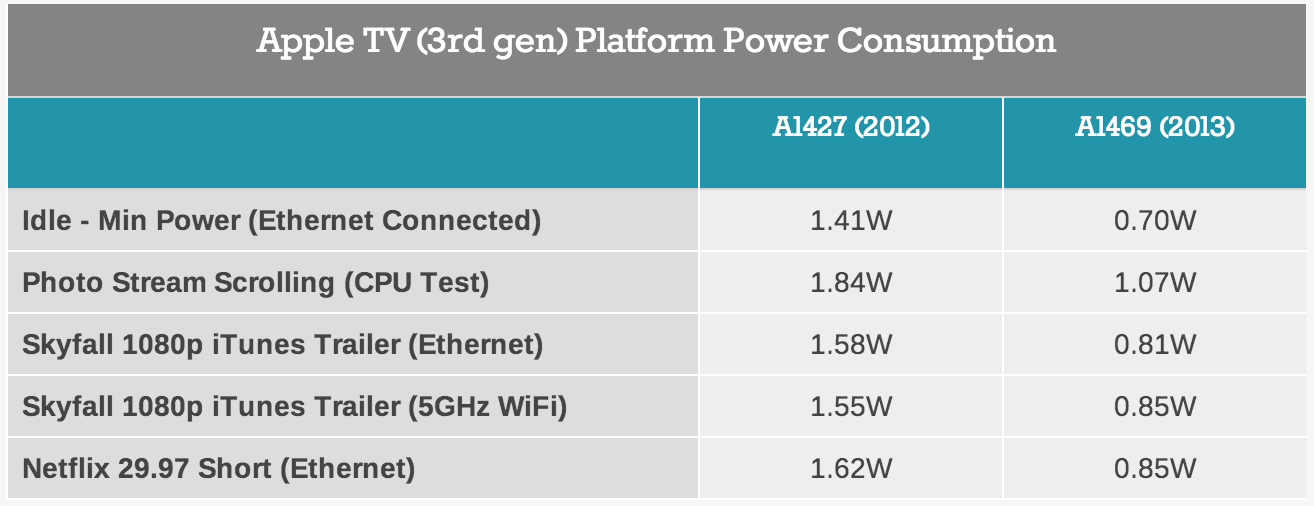 Apple-TV-3rd-Gen-Power-Consumption