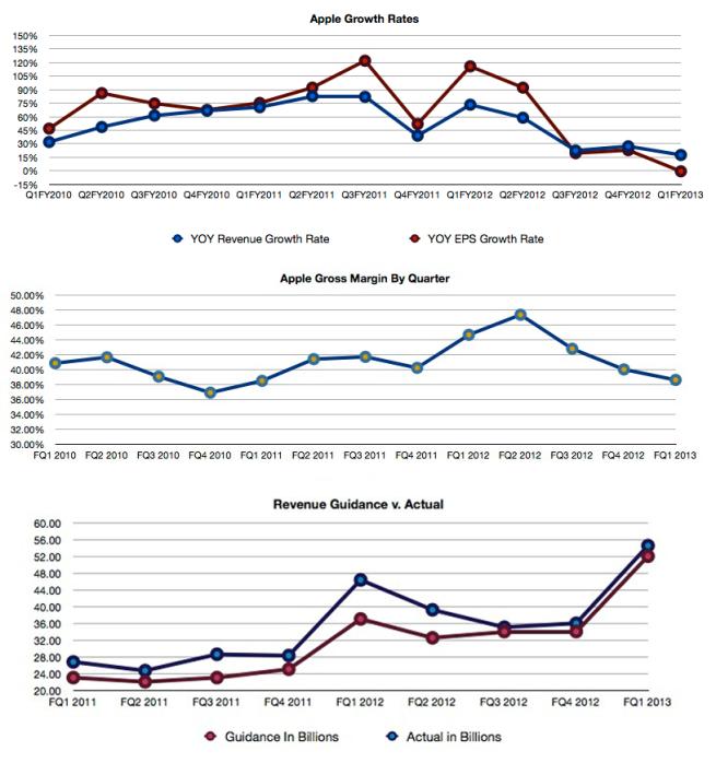 revenue-eps-growth-rates1