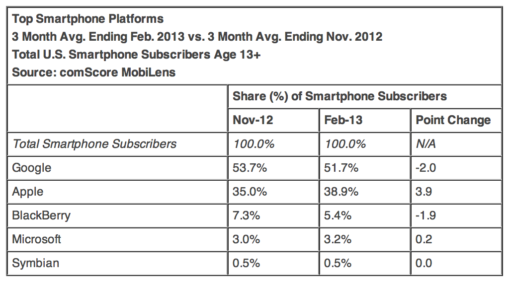 Feb-Comscore-Apple-Platforms