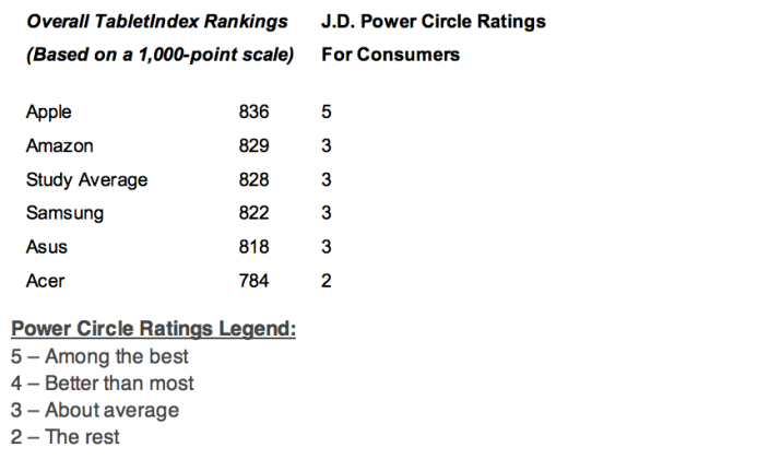 jdpowers