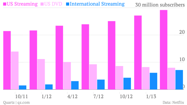 us-streaming-us-dvd-international-streaming_chart
