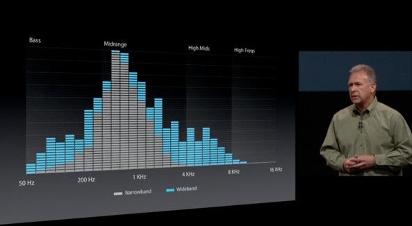 iPhone-5-wideband-audio