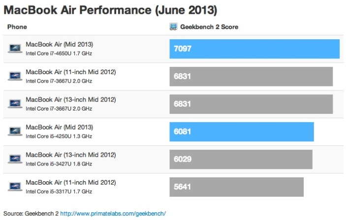 macbook_air_2013_geekbench