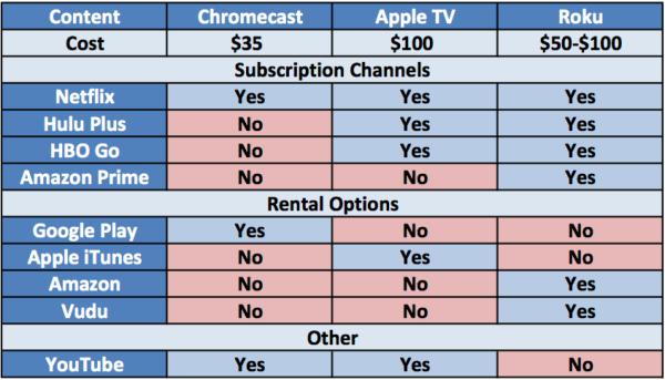 appletv-vs-roku-vs-chromecast