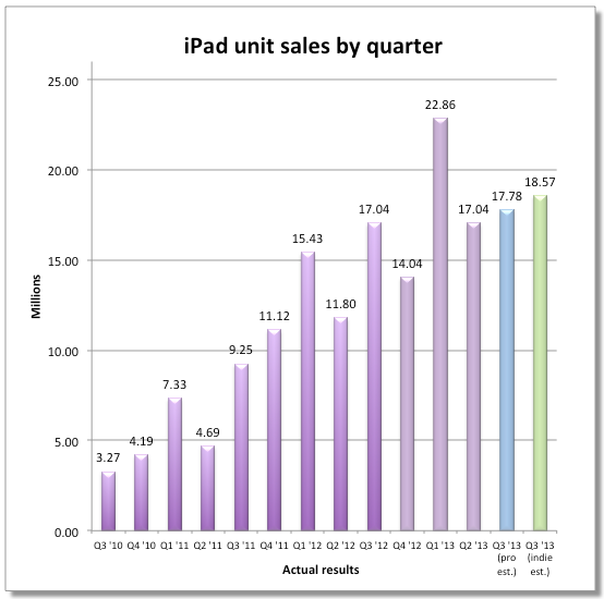 iPad-sales-by-quarter-01
