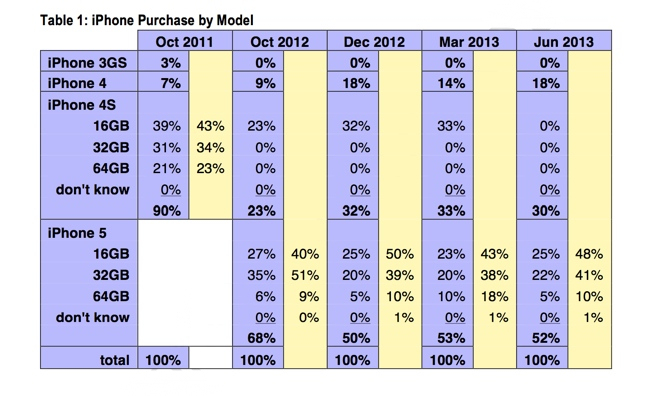 iPhone-5-demand-June-2013