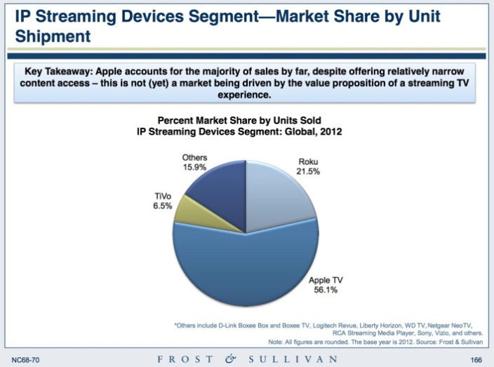 Report: At 56%, Apple TV takes majority of streaming device