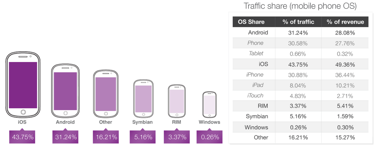 Traffic-share-ad-impressions-Opera-Mediaworks