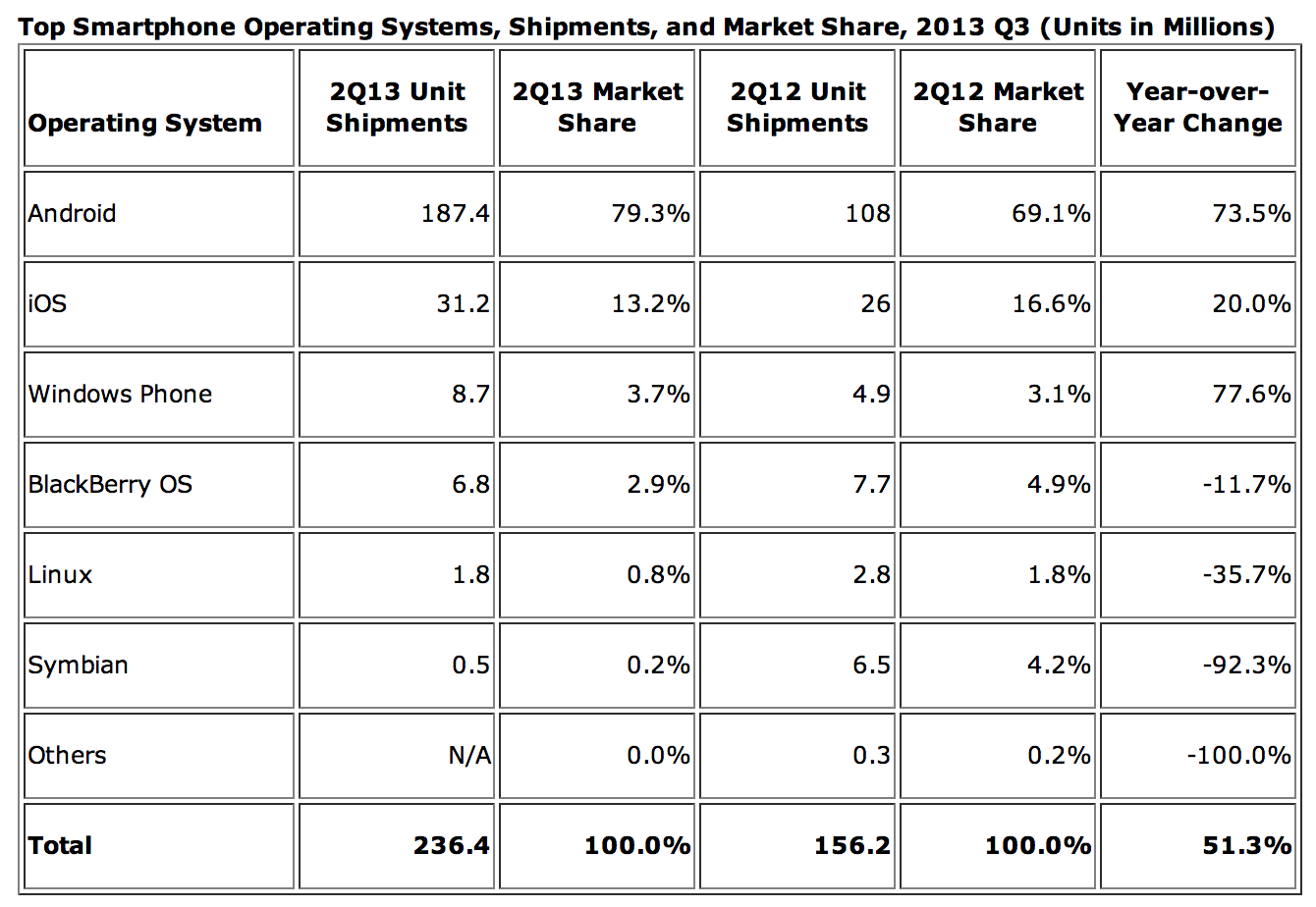 IDC-Android-OS-marketshare-Q2-2013