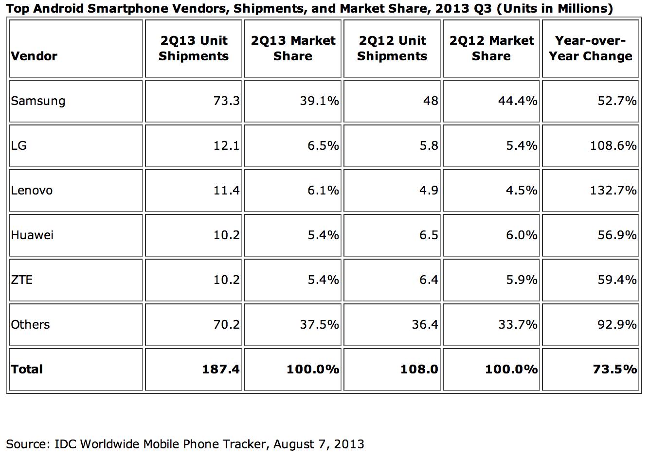 IDC-Smartphone-OS-marketshare-Q2-2013