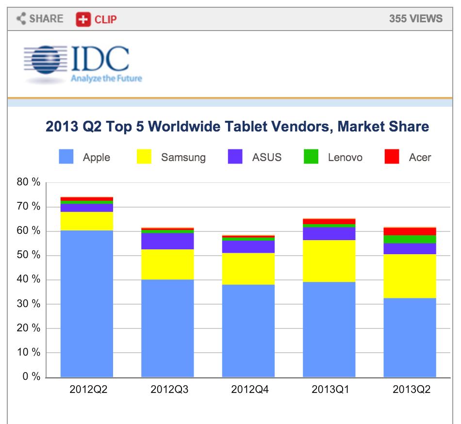 IDC-tablet-market-Q2-2013-02
