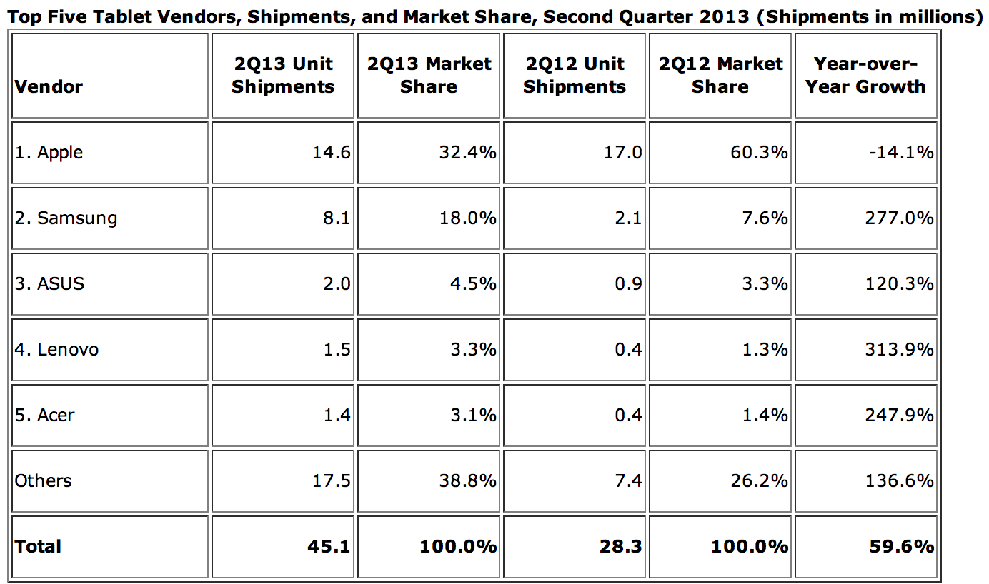 IDC-tablet-market-Q2-2013