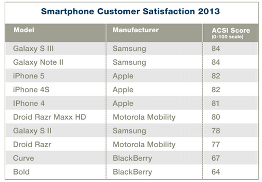 Smartphone-customer-sat