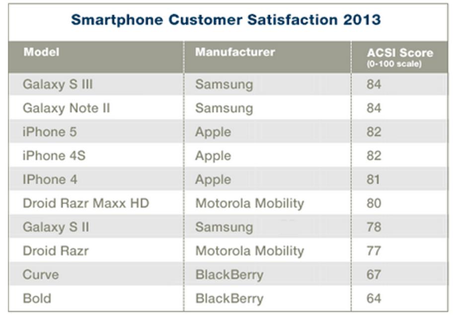 Customer satisfaction - 9to5Mac
