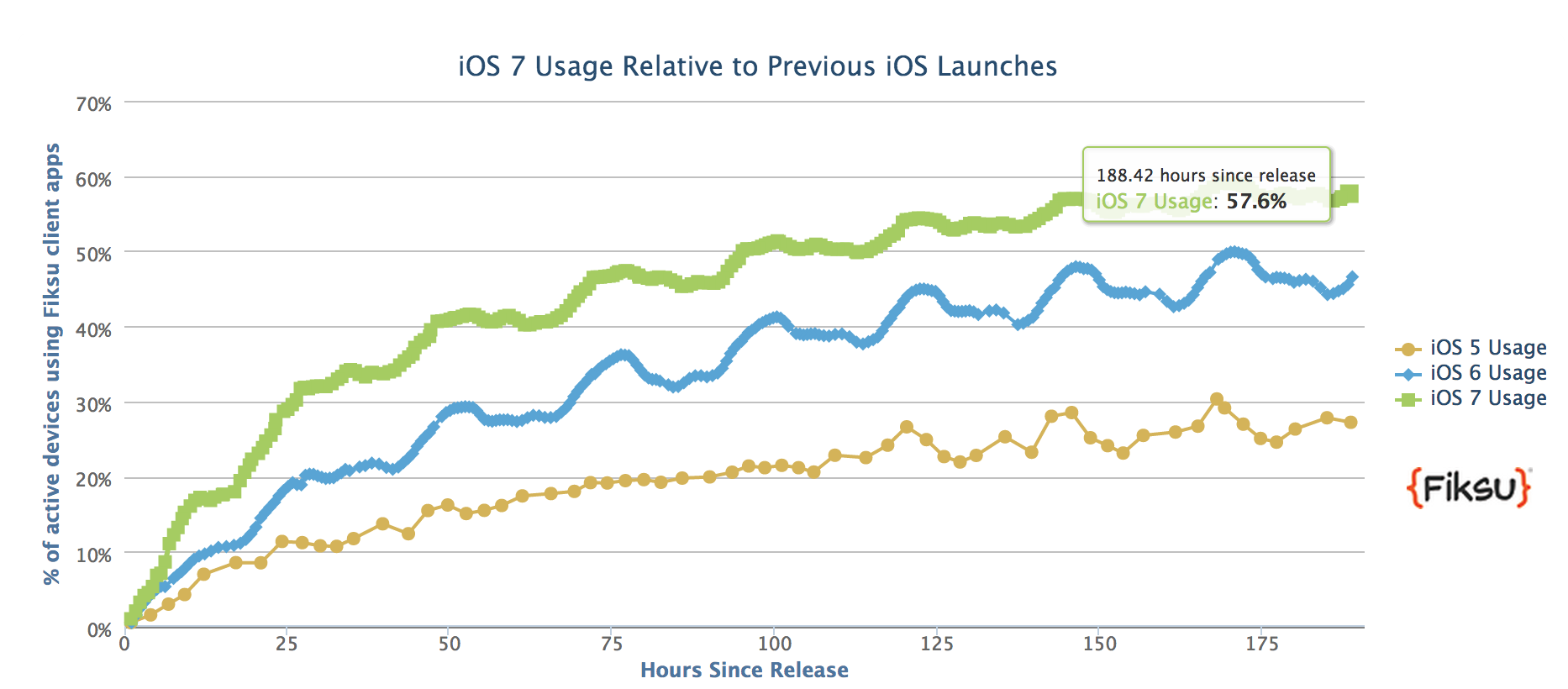 iOS-7-adoption