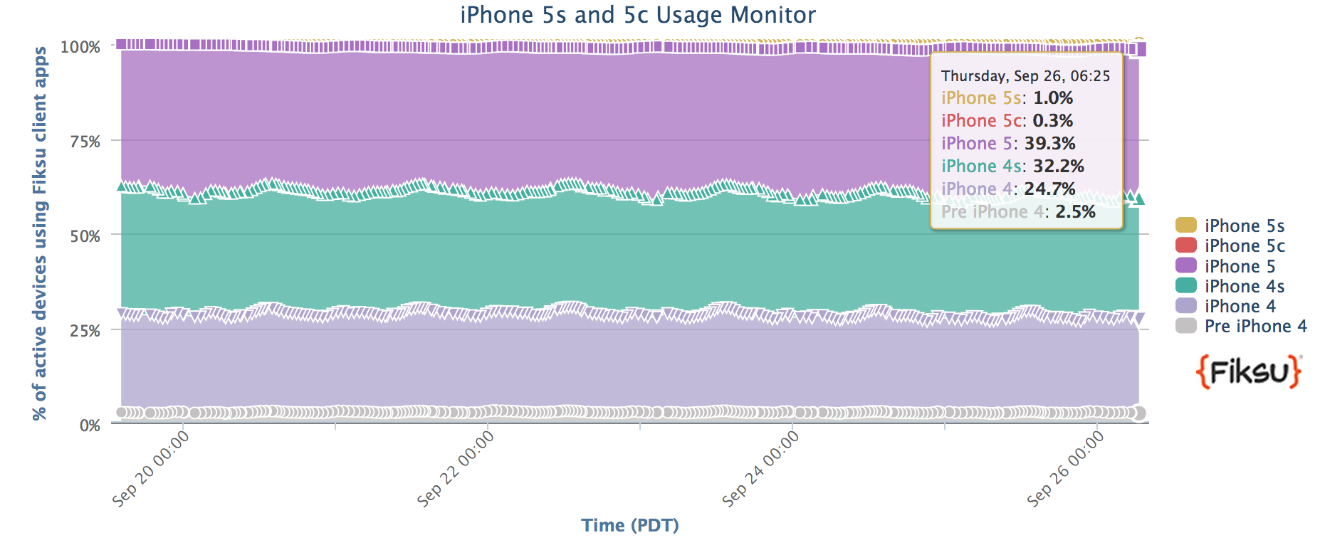 iPhone5s-5c-usage