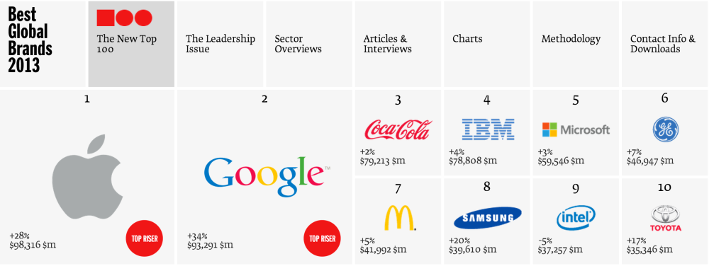 Apple knocks Coca-Cola off its 13 year reign as world's most valuable brand
