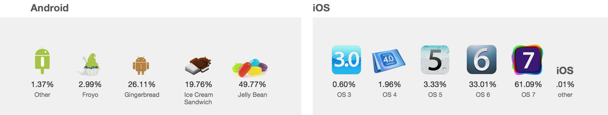 iOS-7-vs-Jelly-bean-usage