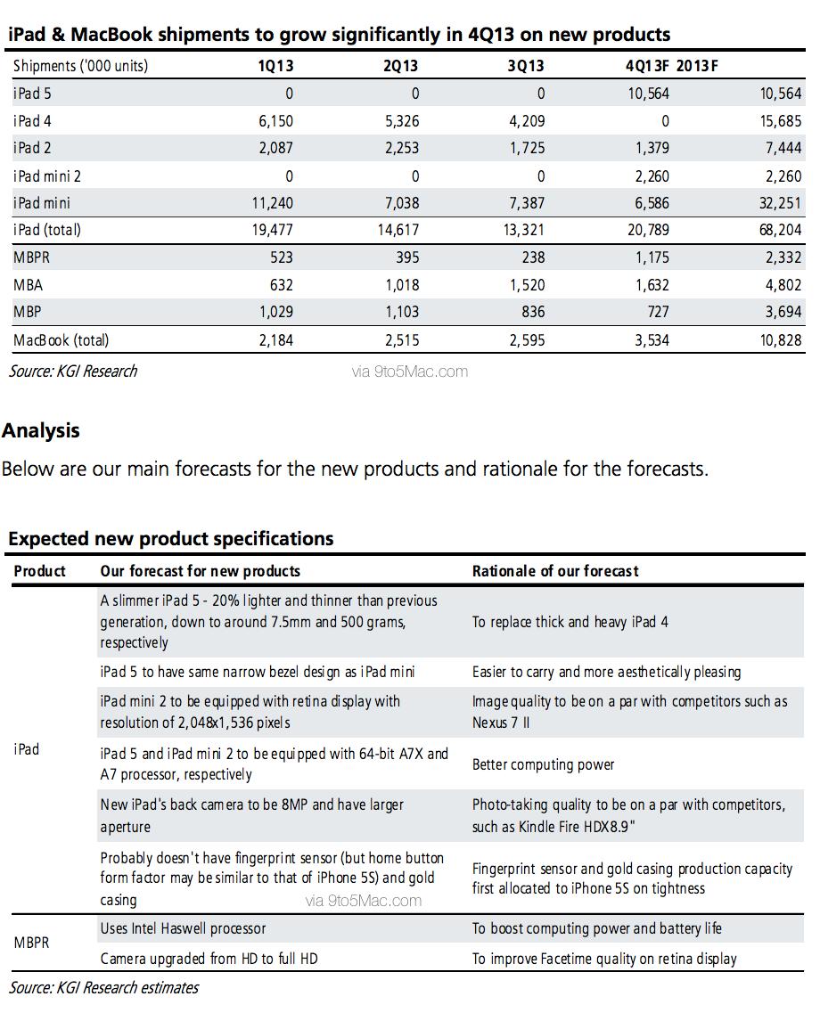KGI-report-Fall-macbook-pro-ipad