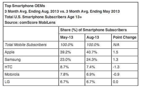 Smartphone OEM Market Share