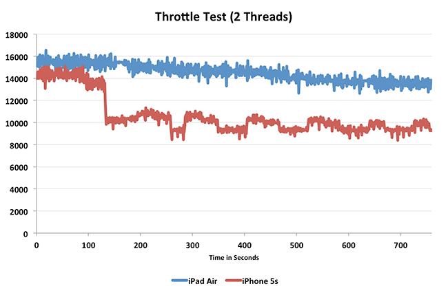 throttlesm