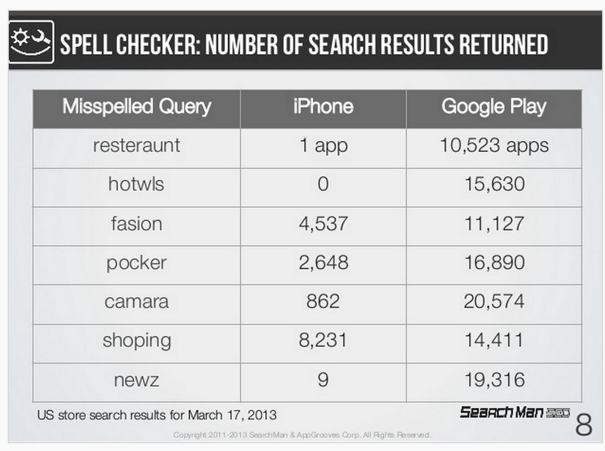 App-Store-spell-check-