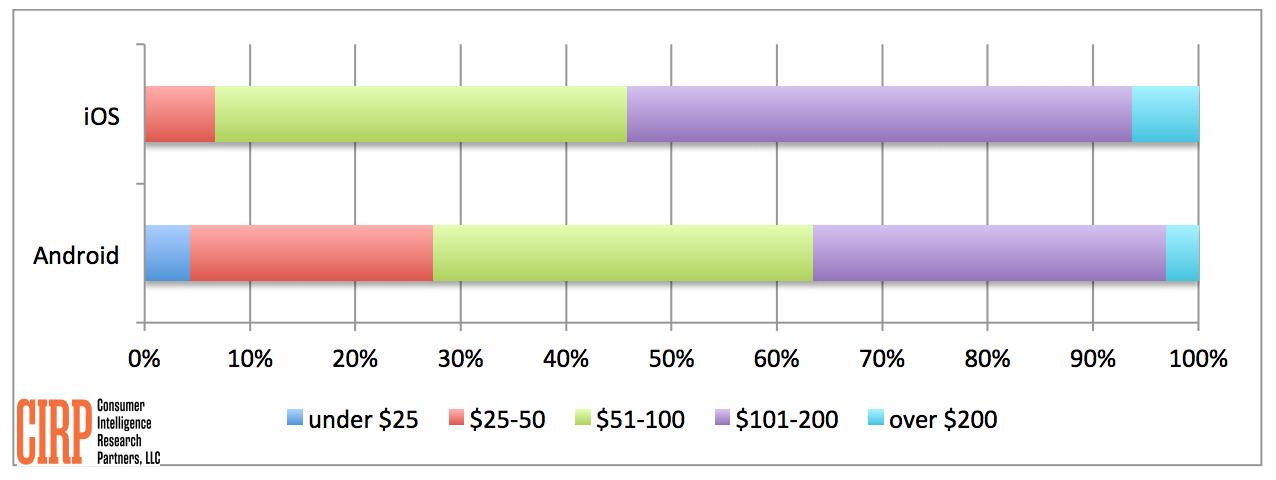 CIRP-OS-Spending-Q4-2013