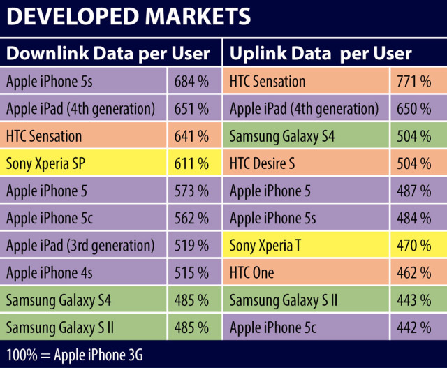 jdsu-developed-markets-top-10-data-consuming-devices-2014