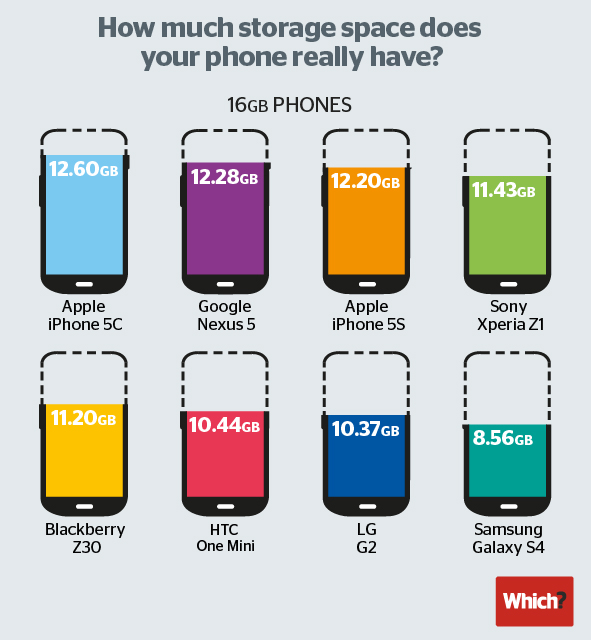 iDevices top data usage charts, iPhone 5s users downloading 41