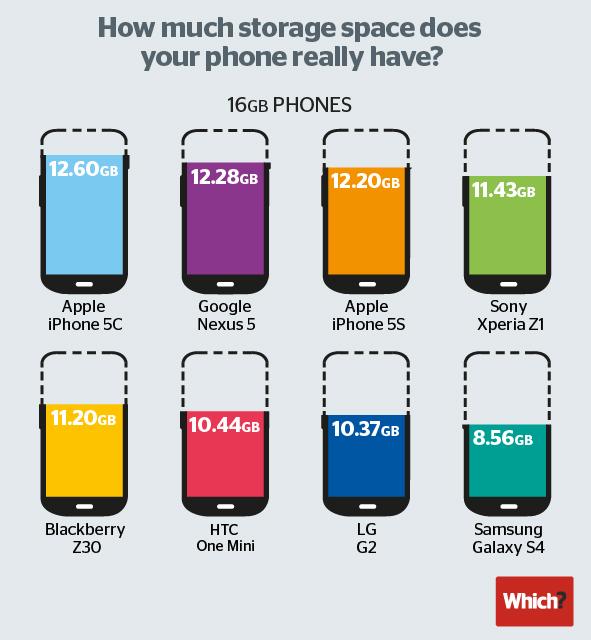 Phone storage iPhone 5c