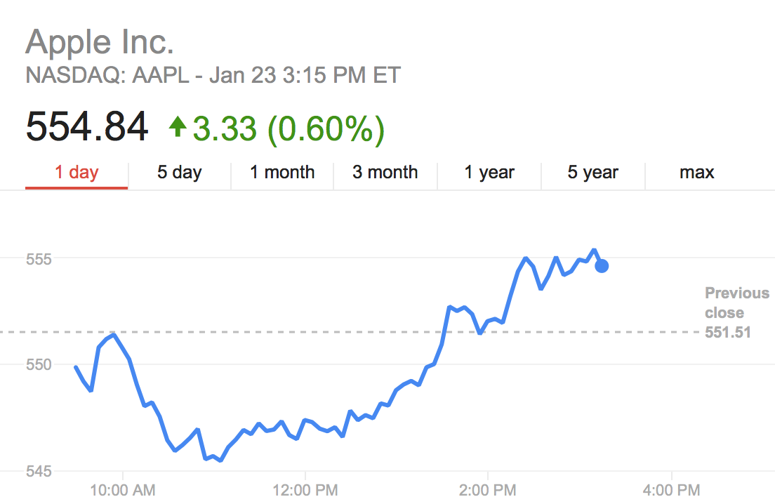 Carl Icahn adds another $500 million into $AAPL, total now at $3.6 billion and closing in on 1% ownership