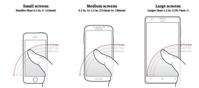 Display-sizes-smartphone