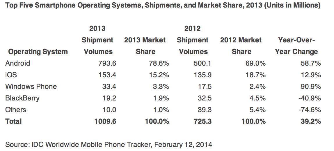IDC-Q4-2013-smartphones-01