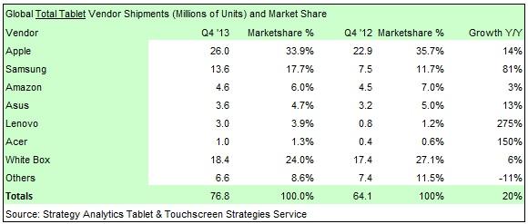 ipad-market-share-SA