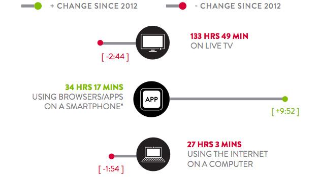 nielsen-smartphone-usage-2013
