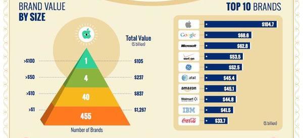 brand-finance-us-500-2104*600xx817-1225-0-0 copy