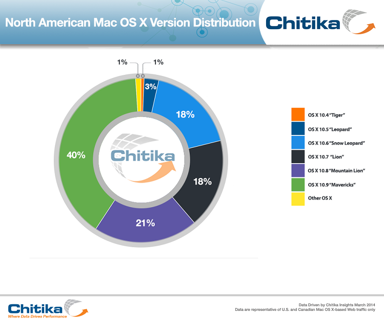 xOSX-Distribution-Chitika_Insights.png.pagespeed.ic.EA5e2Pm8gC