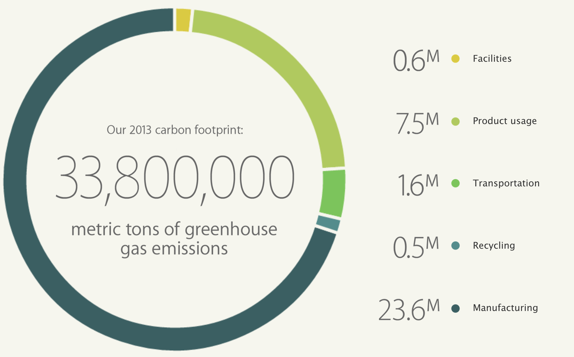 Apple-greenhouse-emissions-2013